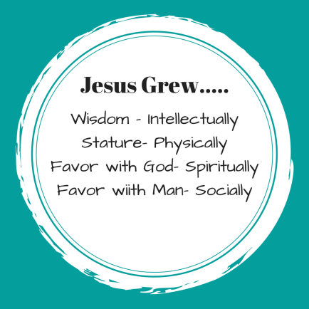Wisdom - IntellectuallyStature- PhysicallyFavor with God- SpirituallyFavor wiith Man- Socially